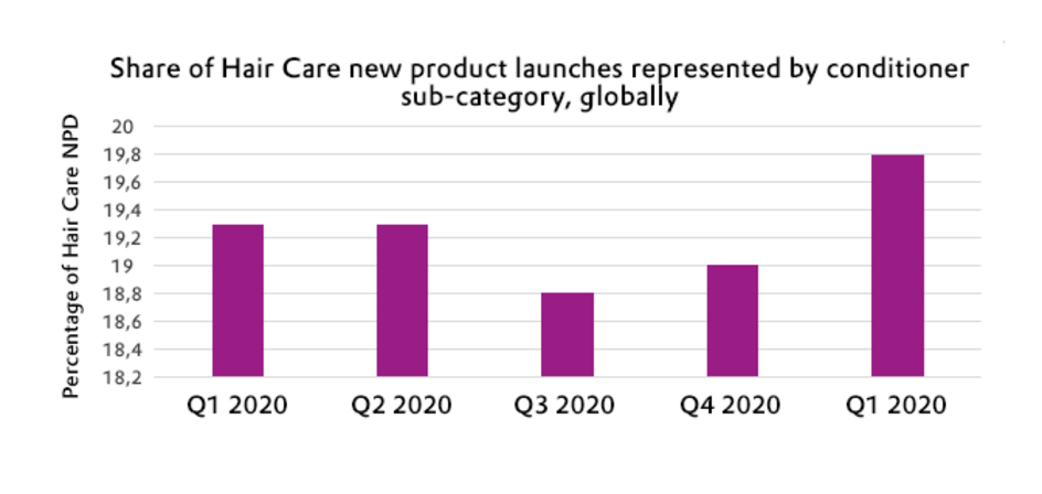 Share of Hair Care new product launches represented by conditionersub-category, globally