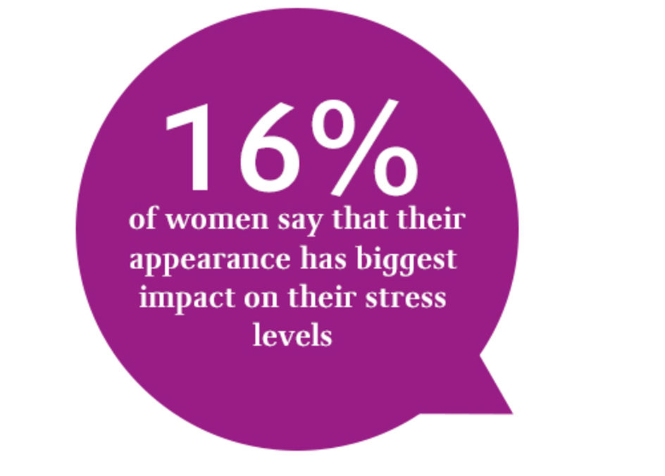 16% of women say that their appearance has had the biggest impact on their stress levels in the 12 months to October 2016 (see Mintel's Marketing to Women – UK, February 2017 Report).
